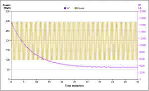 Figure 2: Microinterval workout using the same work interval, but bringing the recovery power up to 100W