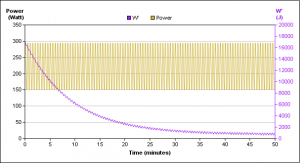 Figure 3: Microinterval exercise applied with an even harder recovery interval